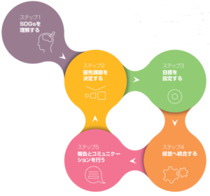 SDG Compass 5つのステップ